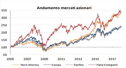 5c11bc9f0a ... in crescita del 17% nel 2018 grazie al buon momento economico globale,  alle ancora presenti condizioni di ampia liquidità disponibile grazie alle  Banche ...
