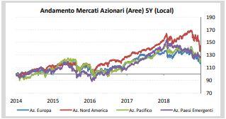 97827df396 Il rendimento interessante dei treasury Statunitensi e il movimento di  uscita dai mercati azionari ha prodotto, nei mesi di novembre e dicembre,  ...